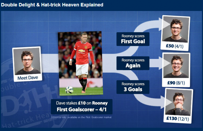 Hat Trick Heaven at Betfred