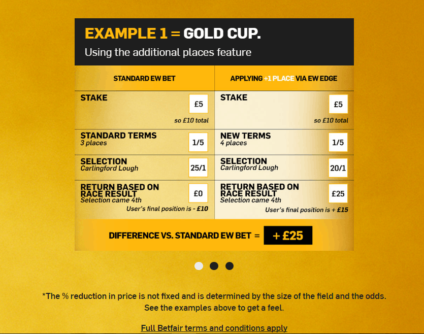 Betfair Cheltenham Each Way Promo