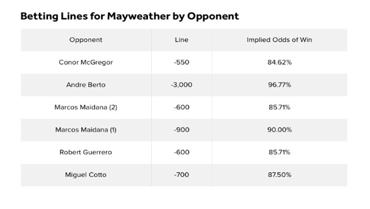 Betting lines Mayweather by opponent