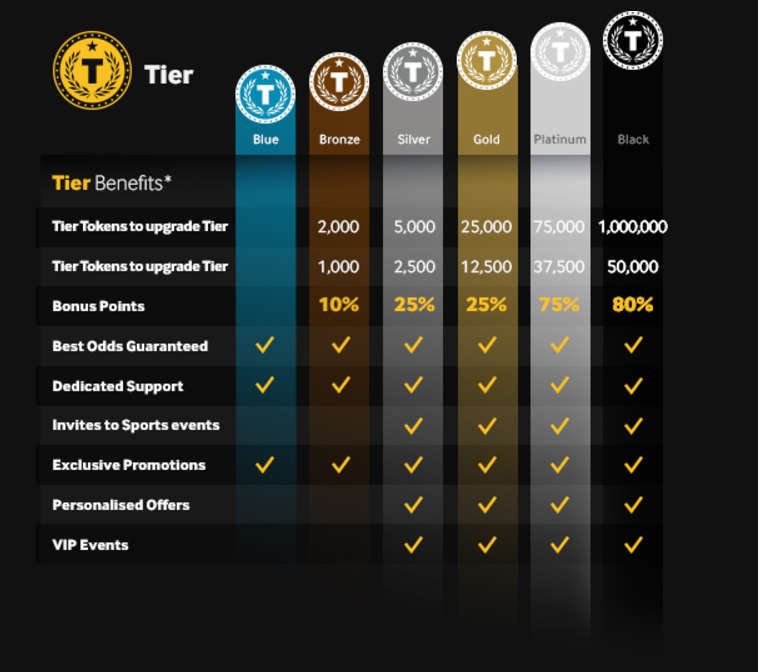 Betway Plus Tier Table