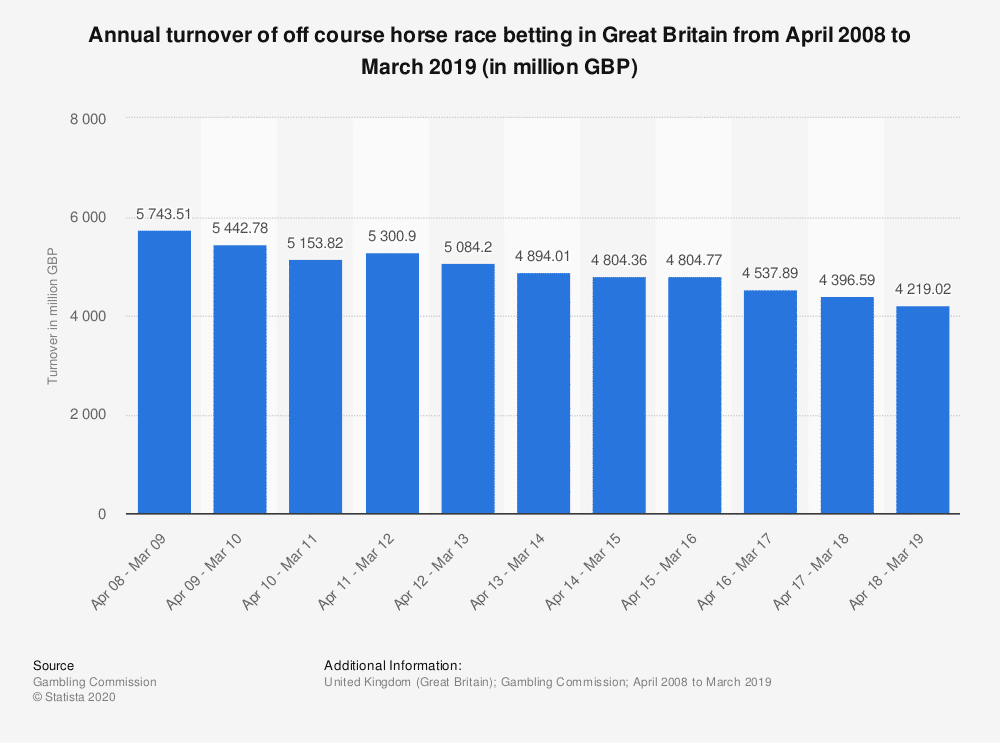 Horse Racing Betting Turnover