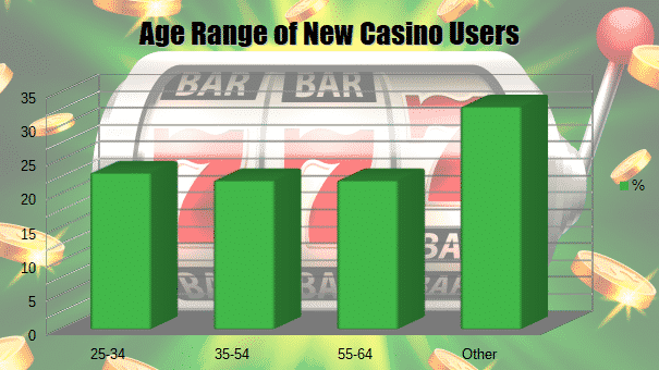 New Casino User Stats