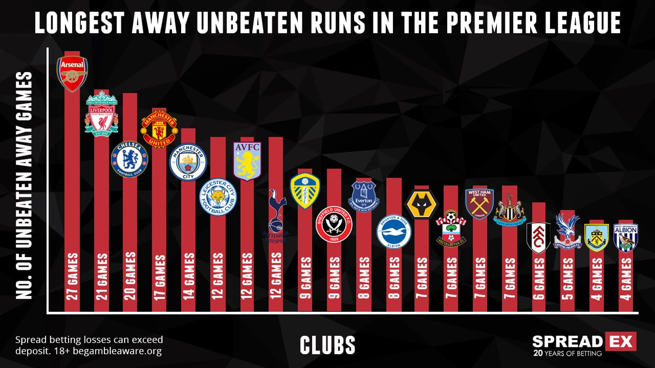 longest away unbeaten records for every team in the Premier League